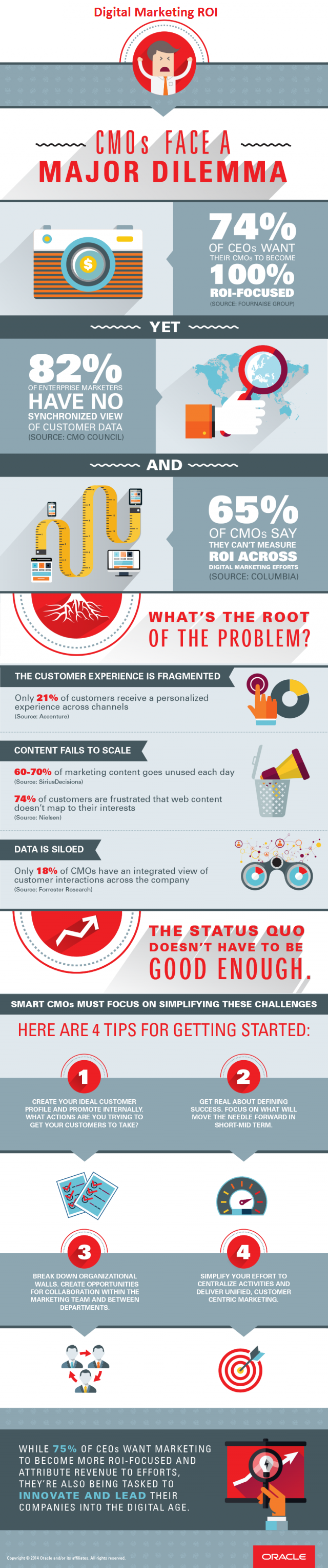 Why Agile Works Best to Realize Digital Marketing ROI