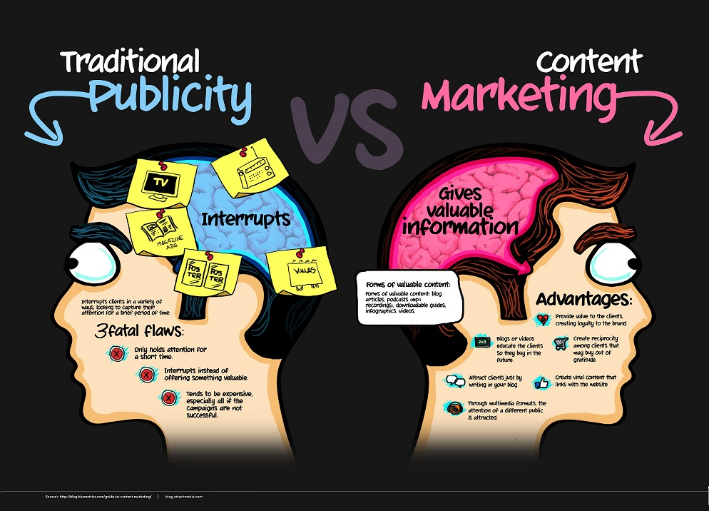 Content Marketing What does it mean