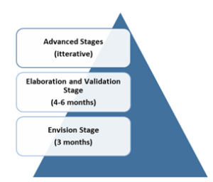 Envision elaboration validation and iterative stages on digital marketing