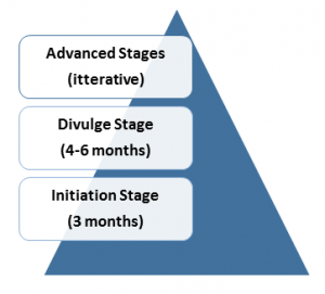 Digital Marketing Secrets stages